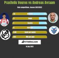 Praxitelis Vouros vs Andreas Avraam h2h player stats