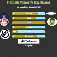 Praxitelis Vouros vs Blas Riveros h2h player stats