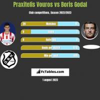 Praxitelis Vouros vs Boris Godal h2h player stats