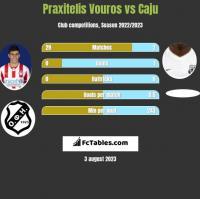 Praxitelis Vouros vs Caju h2h player stats