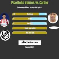 Praxitelis Vouros vs Carlao h2h player stats