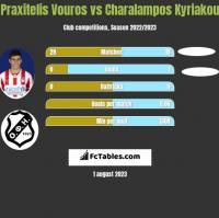 Praxitelis Vouros vs Charalampos Kyriakou h2h player stats