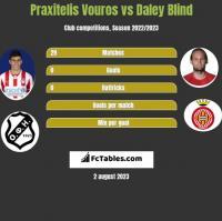 Praxitelis Vouros vs Daley Blind h2h player stats