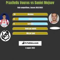 Praxitelis Vouros vs Daniel Mojsov h2h player stats