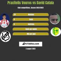 Praxitelis Vouros vs David Catala h2h player stats