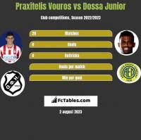 Praxitelis Vouros vs Dossa Junior h2h player stats