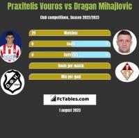 Praxitelis Vouros vs Dragan Mihajlovic h2h player stats