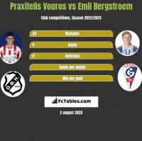 Praxitelis Vouros vs Emil Bergstroem h2h player stats