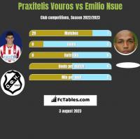 Praxitelis Vouros vs Emilio Nsue h2h player stats