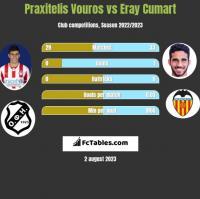 Praxitelis Vouros vs Eray Cumart h2h player stats