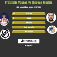 Praxitelis Vouros vs Giorgos Merkis h2h player stats