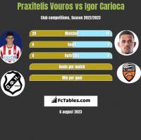 Praxitelis Vouros vs Igor Carioca h2h player stats