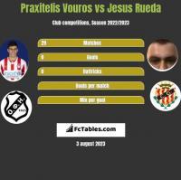 Praxitelis Vouros vs Jesus Rueda h2h player stats