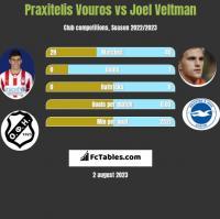 Praxitelis Vouros vs Joel Veltman h2h player stats