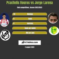 Praxitelis Vouros vs Jorge Larena h2h player stats