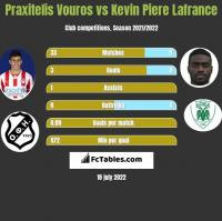 Praxitelis Vouros vs Kevin La France h2h player stats