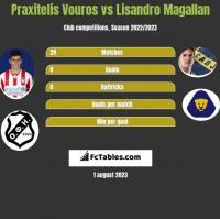 Praxitelis Vouros vs Lisandro Magallan h2h player stats