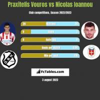 Praxitelis Vouros vs Nicolas Ioannou h2h player stats