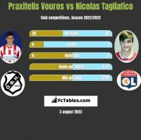 Praxitelis Vouros vs Nicolas Tagliafico h2h player stats