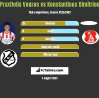 Praxitelis Vouros vs Konstantinos Dimitriou h2h player stats