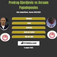 Predrag Djordjevic vs Avraam Papadopoulos h2h player stats