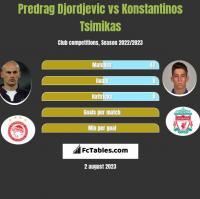 Predrag Djordjevic vs Konstantinos Tsimikas h2h player stats