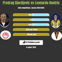 Predrag Djordjevic vs Leonardo Koutris h2h player stats