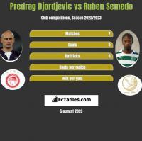 Predrag Djordjevic vs Ruben Semedo h2h player stats