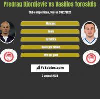 Predrag Djordjevic vs Vasilios Torosidis h2h player stats