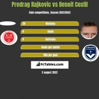 Predrag Rajković vs Benoit Costil h2h player stats
