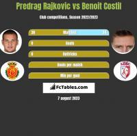 Predrag Rajkovic vs Benoit Costil h2h player stats