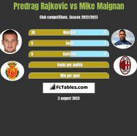 Predrag Rajković vs Mike Maignan h2h player stats