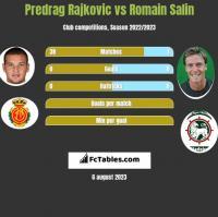 Predrag Rajkovic vs Romain Salin h2h player stats