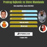 Predrag Rajkovic vs Steve Mandanda h2h player stats