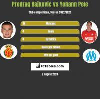 Predrag Rajkovic vs Yohann Pele h2h player stats