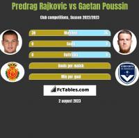 Predrag Rajković vs Gaetan Poussin h2h player stats