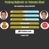 Predrag Rajković vs Yehvann Diouf h2h player stats