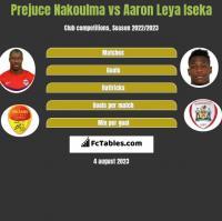 Prejuce Nakoulma vs Aaron Leya Iseka h2h player stats