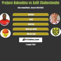 Prejuce Nakoulma vs Aatif Chahechouhe h2h player stats