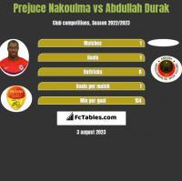 Prejuce Nakoulma vs Abdullah Durak h2h player stats