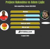Prejuce Nakoulma vs Adem Ljajic h2h player stats