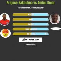 Prejuce Nakoulma vs Aminu Umar h2h player stats