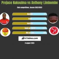 Prejuce Nakoulma vs Anthony Limbombe h2h player stats