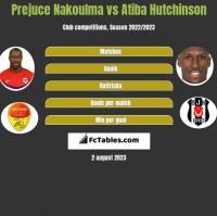 Prejuce Nakoulma vs Atiba Hutchinson h2h player stats