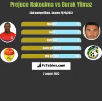 Prejuce Nakoulma vs Burak Yilmaz h2h player stats