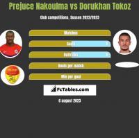 Prejuce Nakoulma vs Dorukhan Tokoz h2h player stats