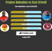 Prejuce Nakoulma vs Enzo Crivelli h2h player stats
