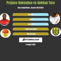 Prejuce Nakoulma vs Gokhan Tore h2h player stats