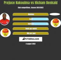 Prejuce Nakoulma vs Hicham Benkaid h2h player stats