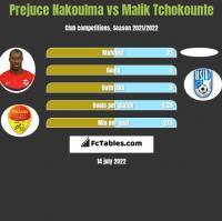 Prejuce Nakoulma vs Malik Tchokounte h2h player stats